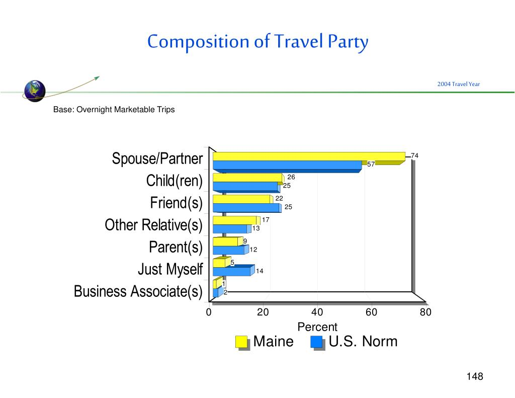 Composition of Travel Party