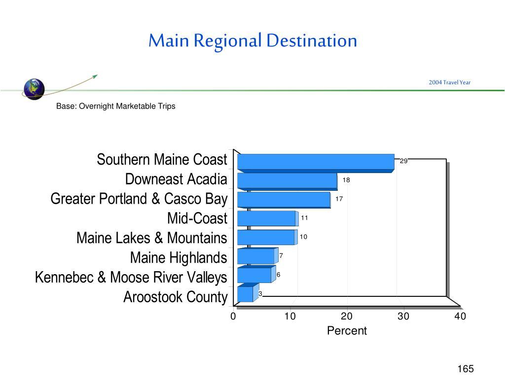 Main Regional Destination