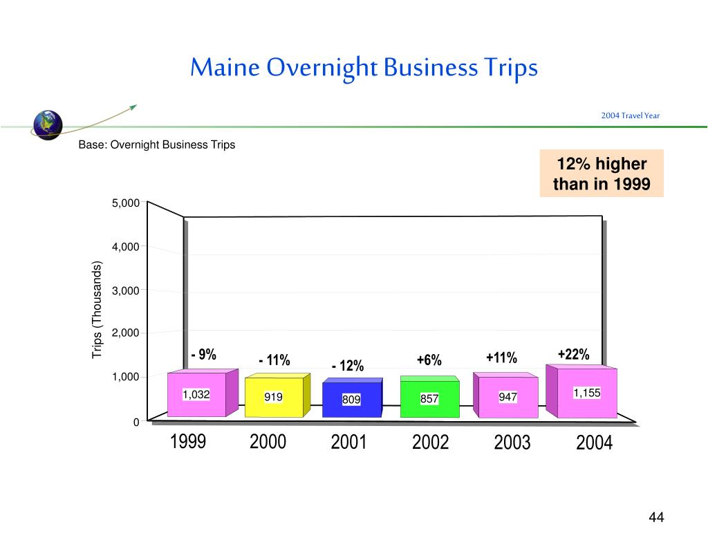 Maine Overnight Business Trips