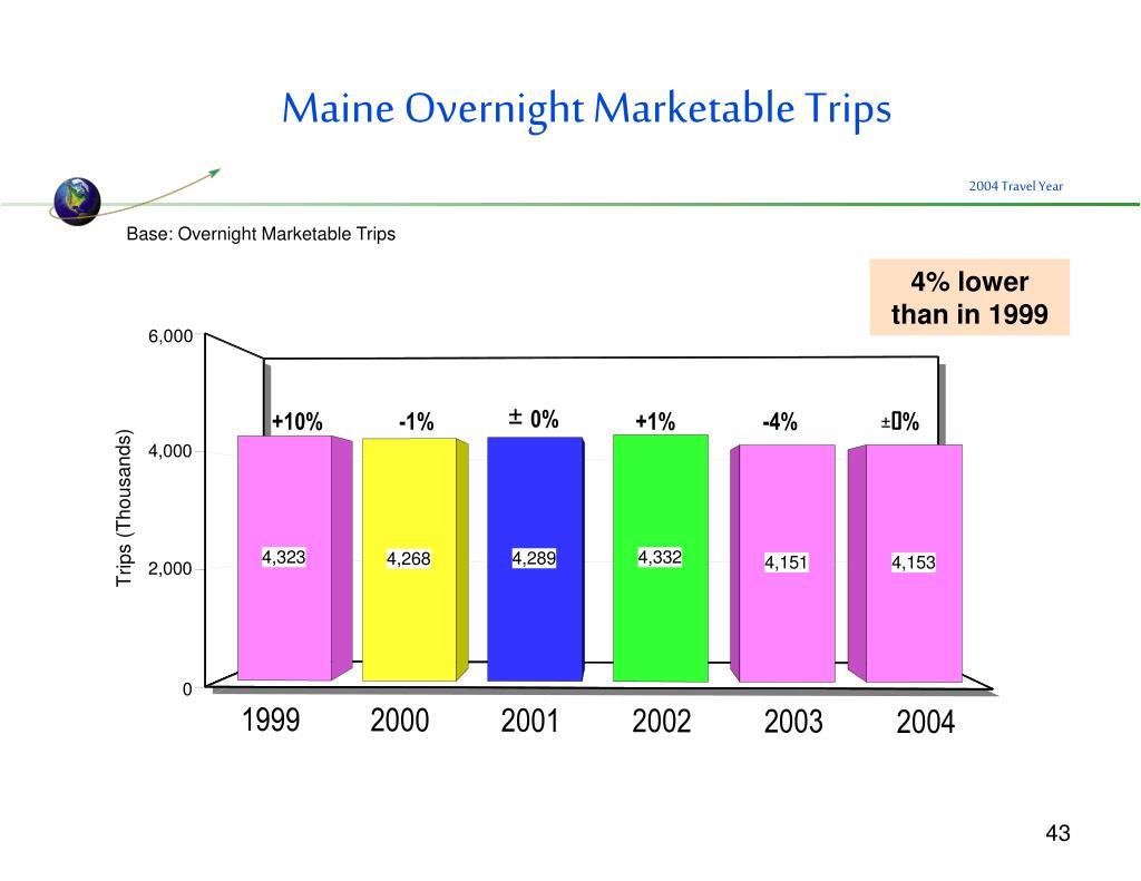 Maine Overnight Marketable Trips
