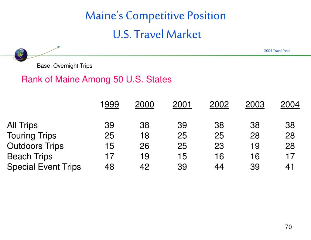Maine's Competitive Position