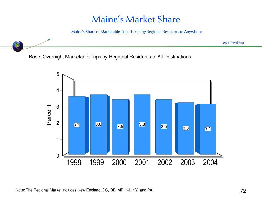 Maine's Market Share