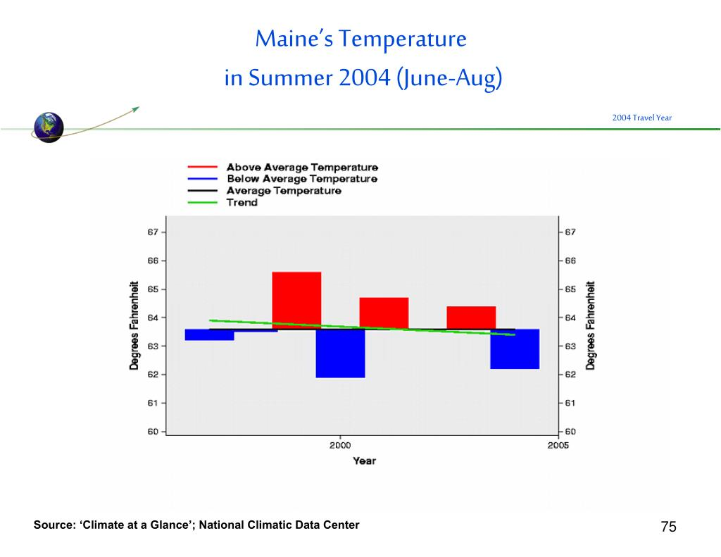 Maine's Temperature