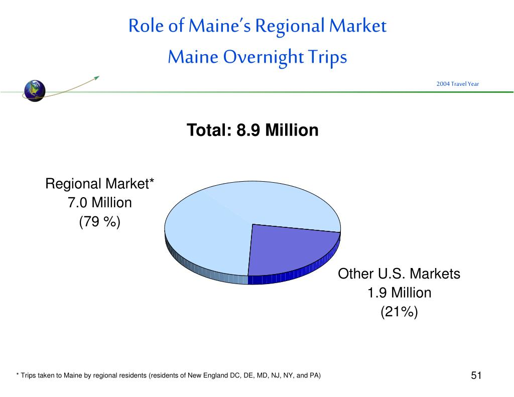 Role of Maine's Regional Market
