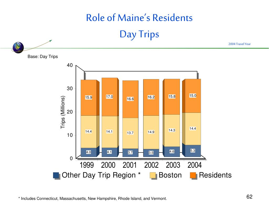 Role of Maine's Residents