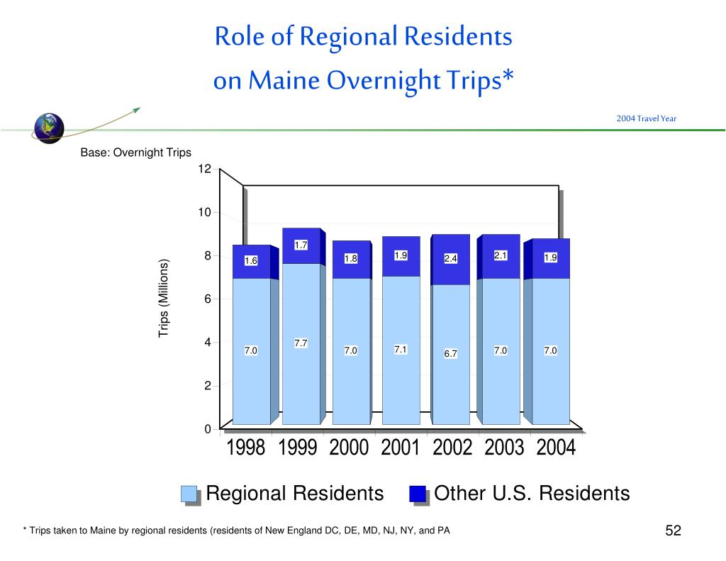 Role of Regional Residents