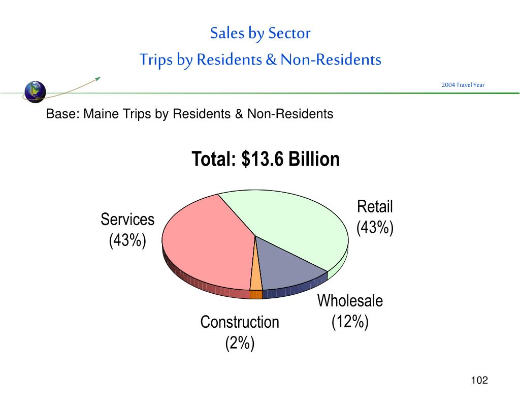 Sales by Sector