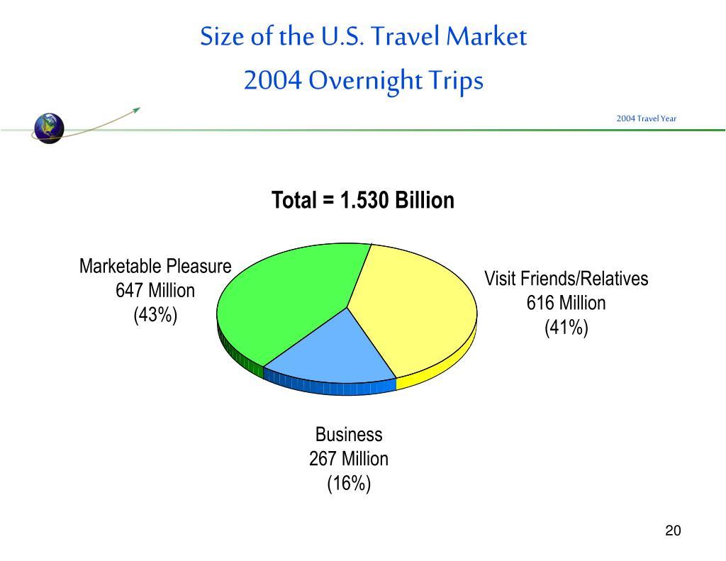 Size of the U.S. Travel Market