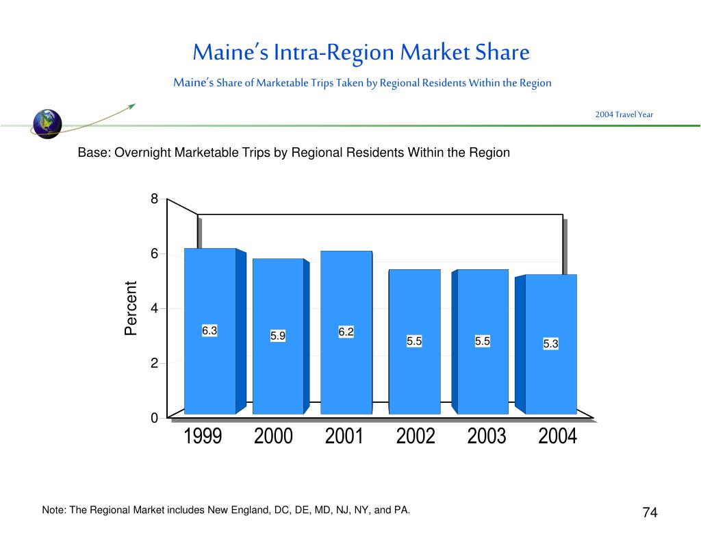 Maine's Intra-Region Market Share