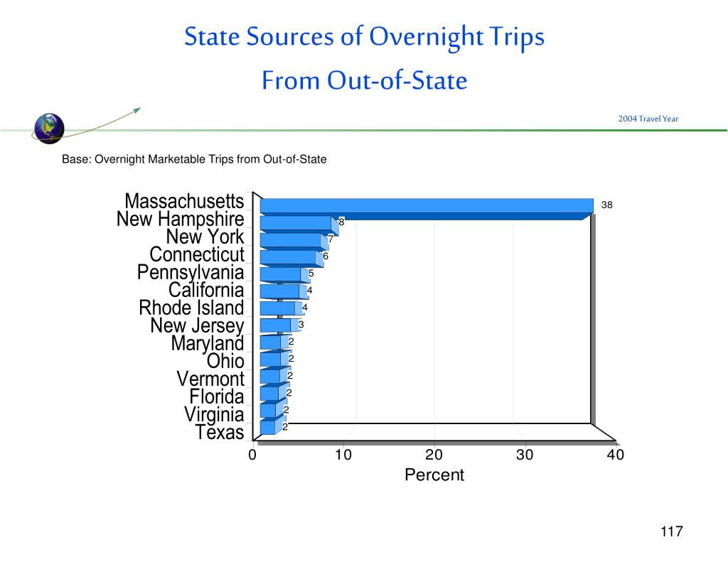 State Sources of Overnight Trips