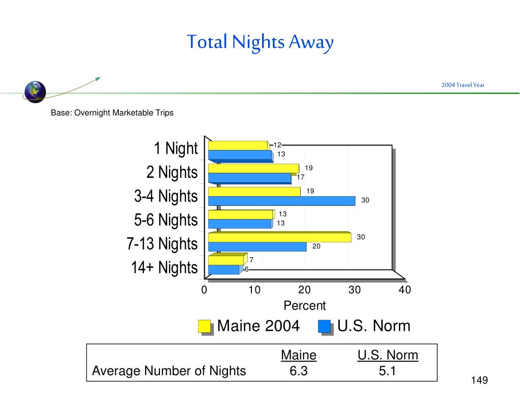 Total Nights Away