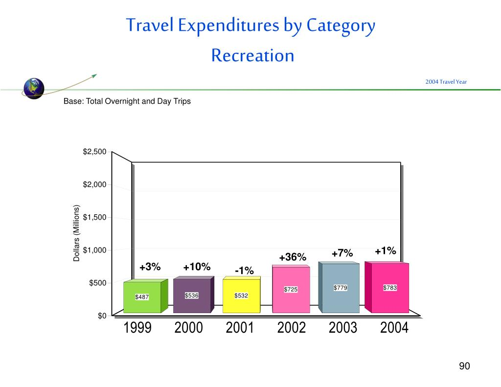 Travel Expenditures by Category