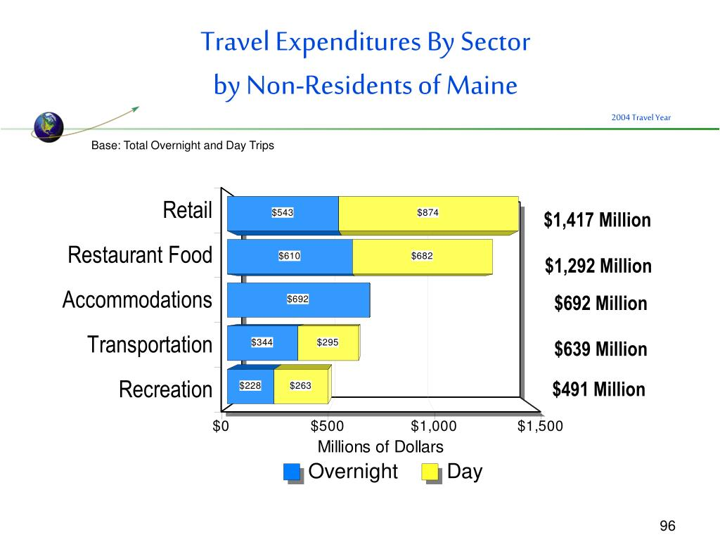 Travel Expenditures By Sector