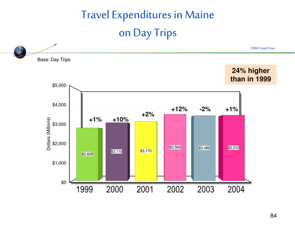 Travel Expenditures in Maine