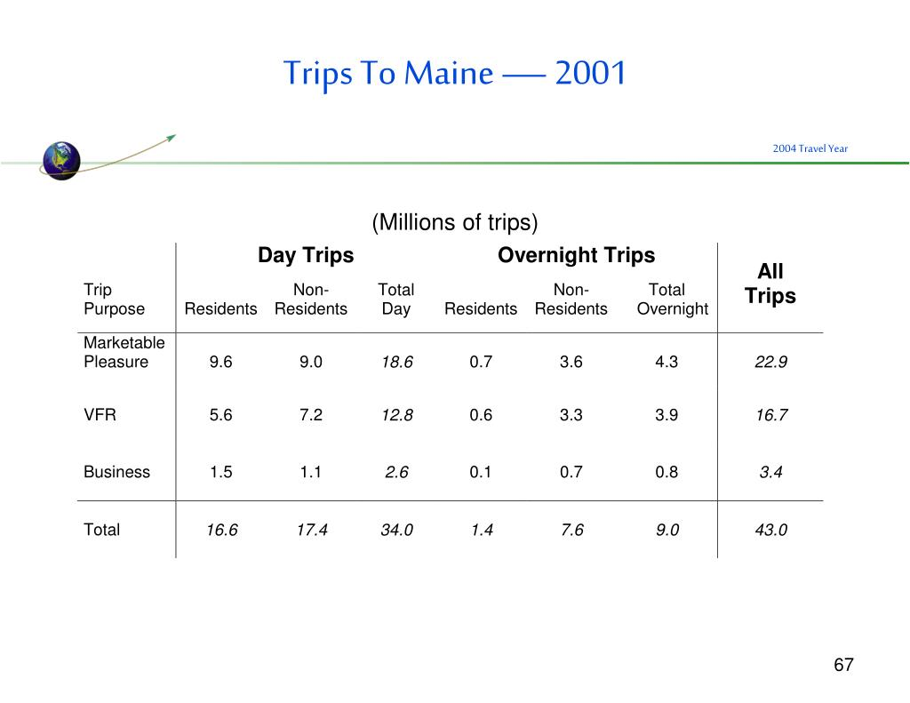 Trips To Maine — 2001