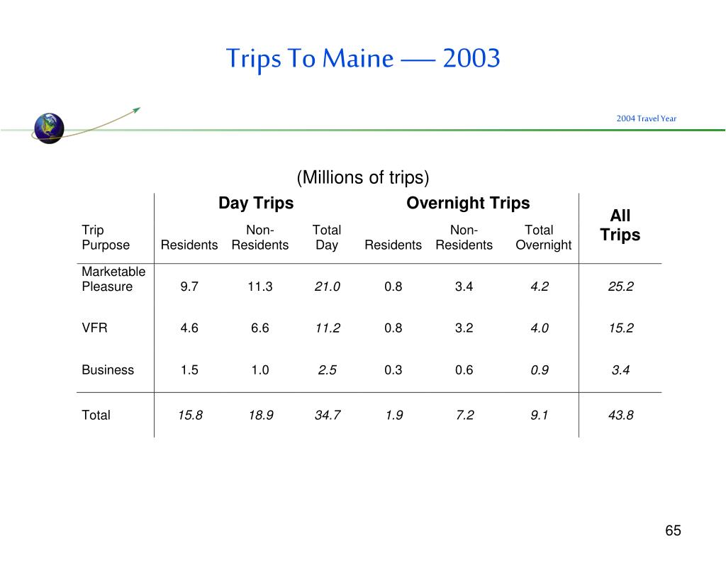 Trips To Maine — 2003