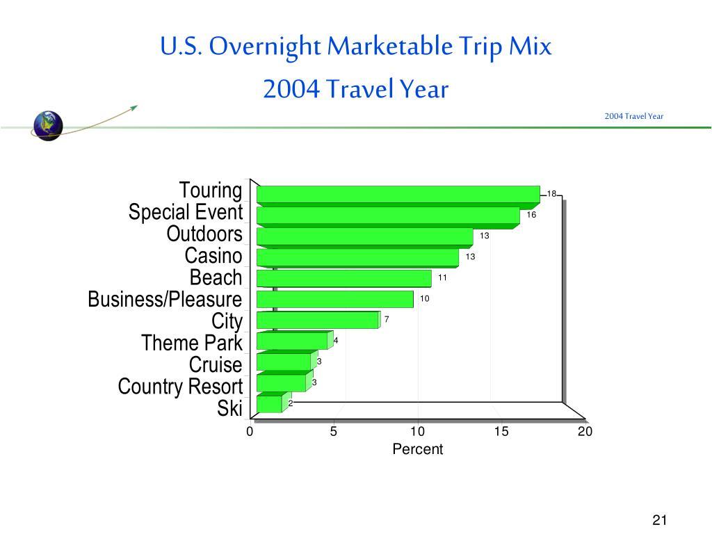 U.S. Overnight Marketable Trip Mix