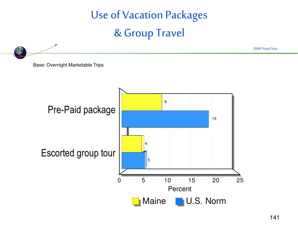 Use of Vacation Packages