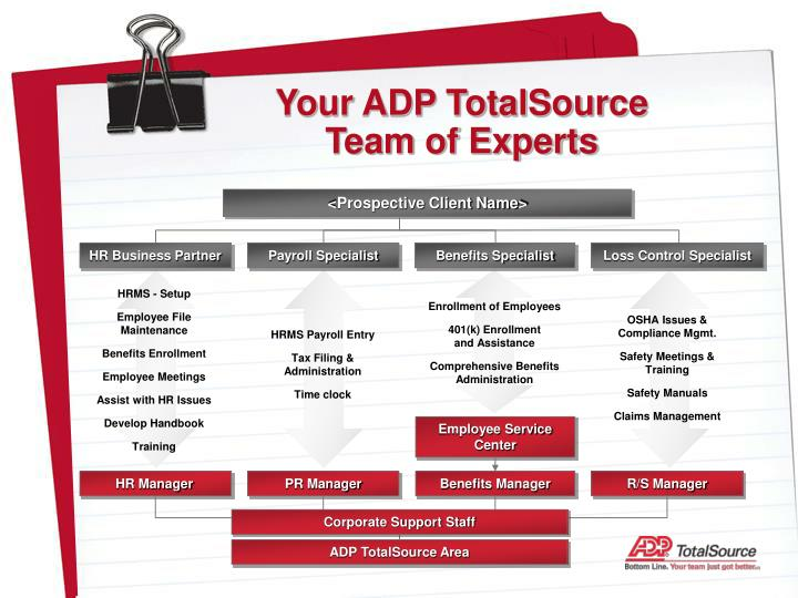 Your ADP TotalSource