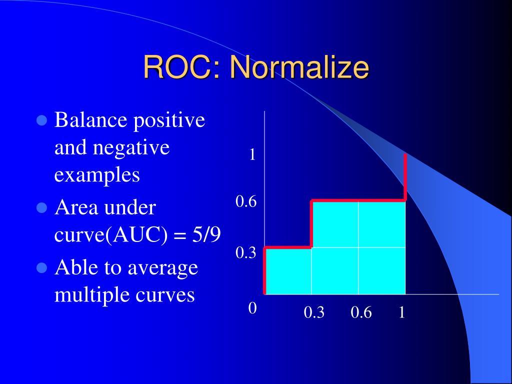ROC: Normalize