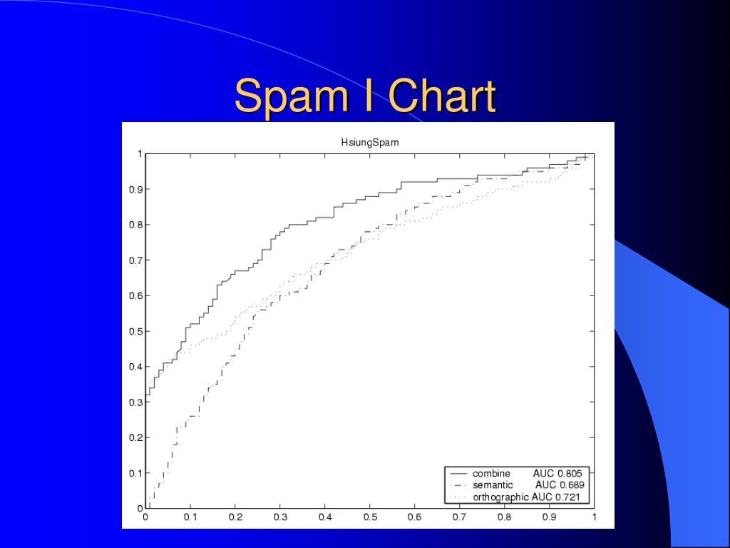 Spam I Chart