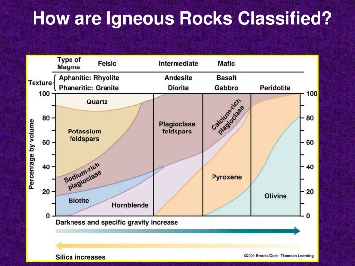 How are Igneous Rocks Classified?