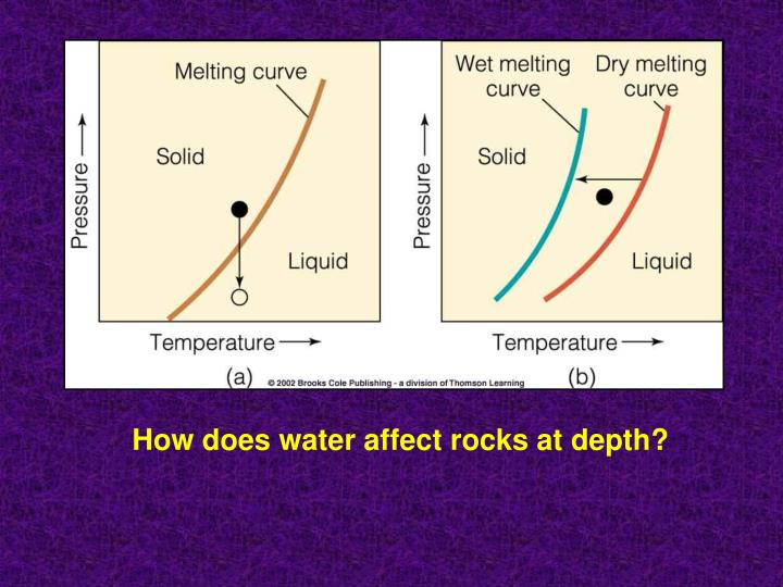 How does water affect rocks at depth?
