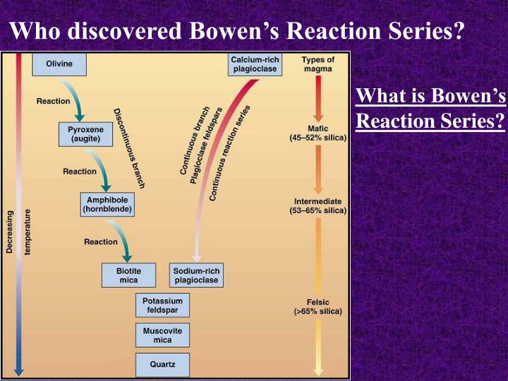 Who discovered Bowen's Reaction Series?