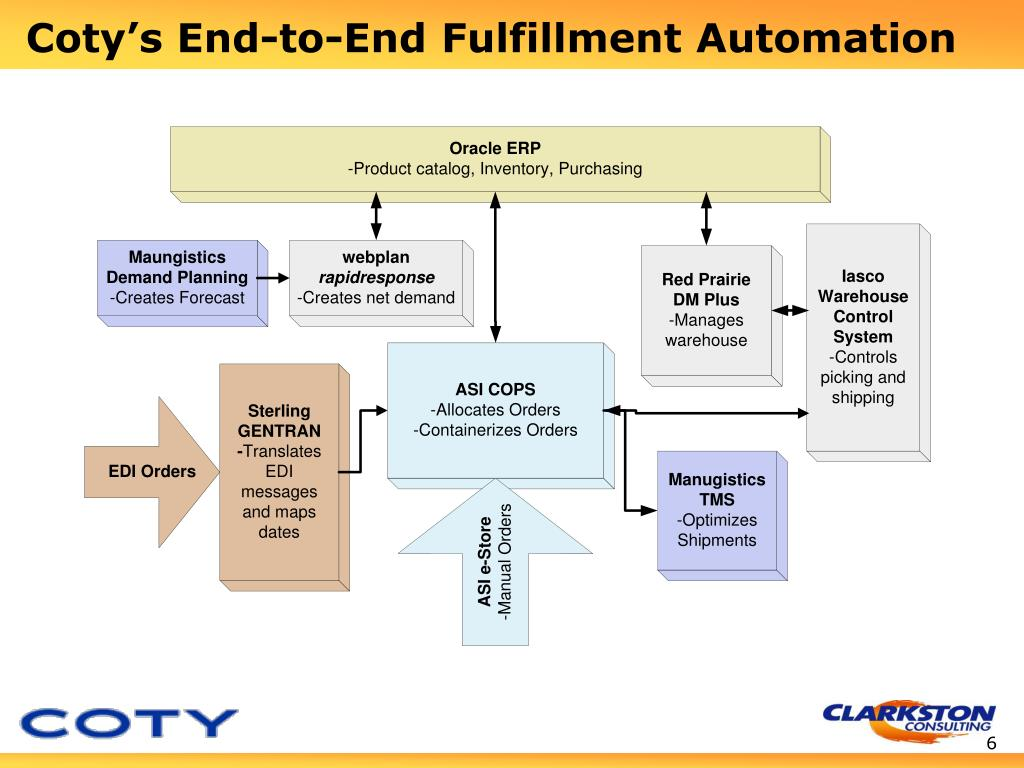 PPT - Best of Breed for Coty's Fulfillment Process Presented