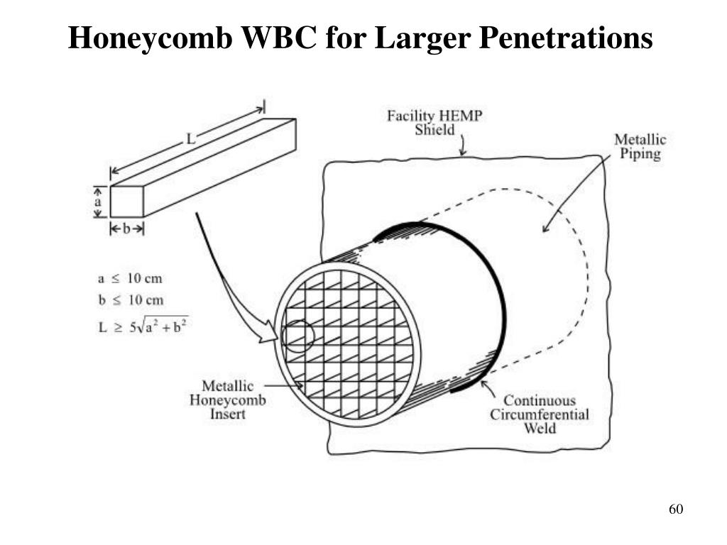 Honeycomb WBC for Larger Penetrations
