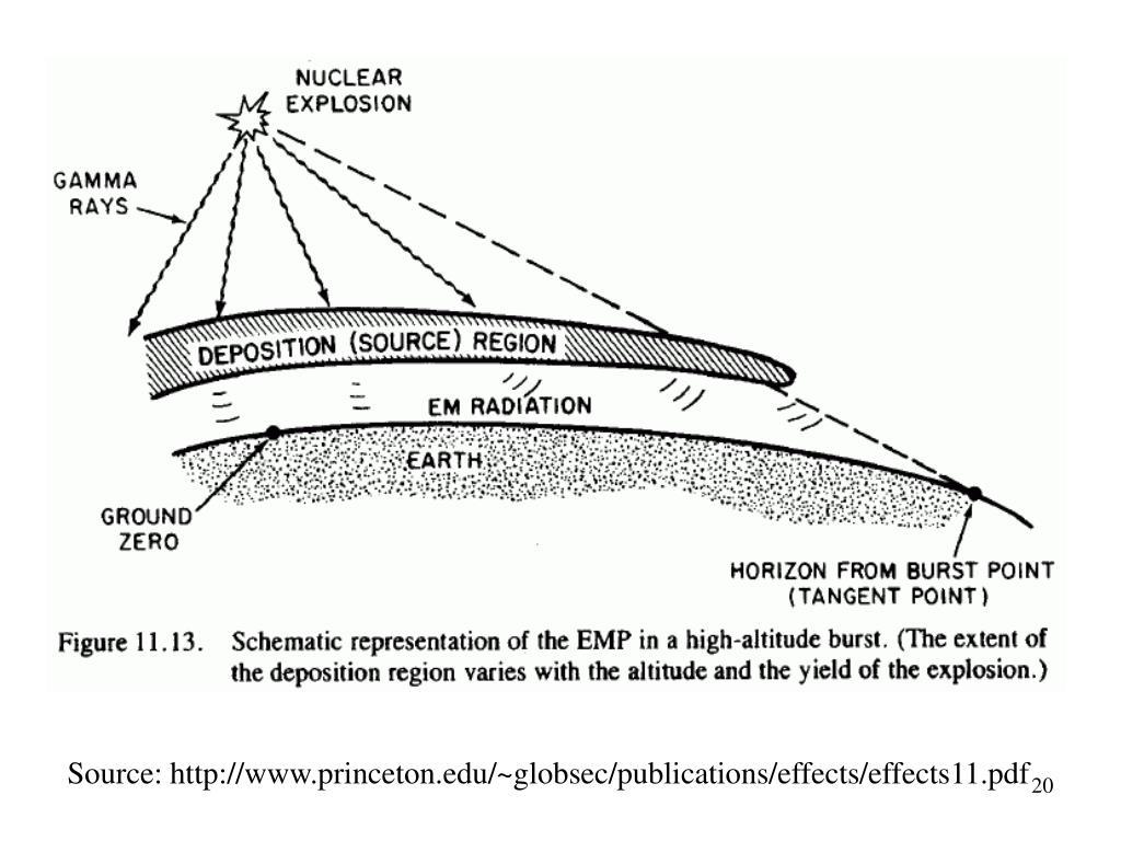 Source: http://www.princeton.edu/~globsec/publications/effects/effects11.pdf