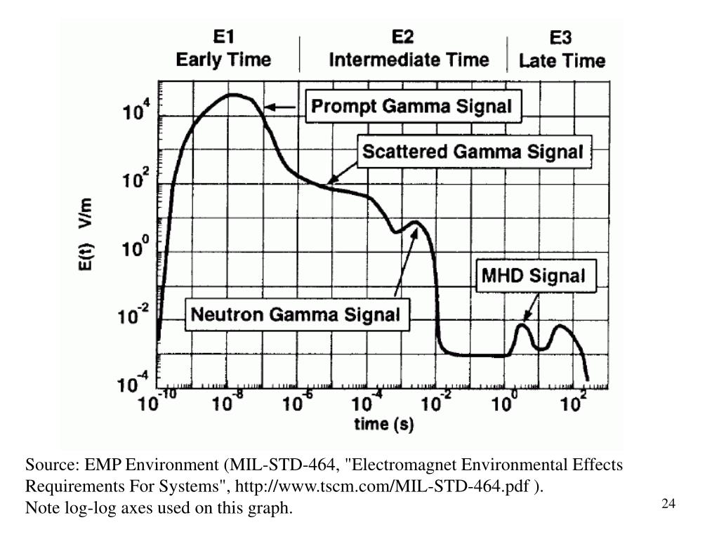 """Source: EMP Environment (MIL-STD-464, """"Electromagnet Environmental Effects Requirements For Systems"""", http://www.tscm.com/MIL-STD-464.pdf )."""