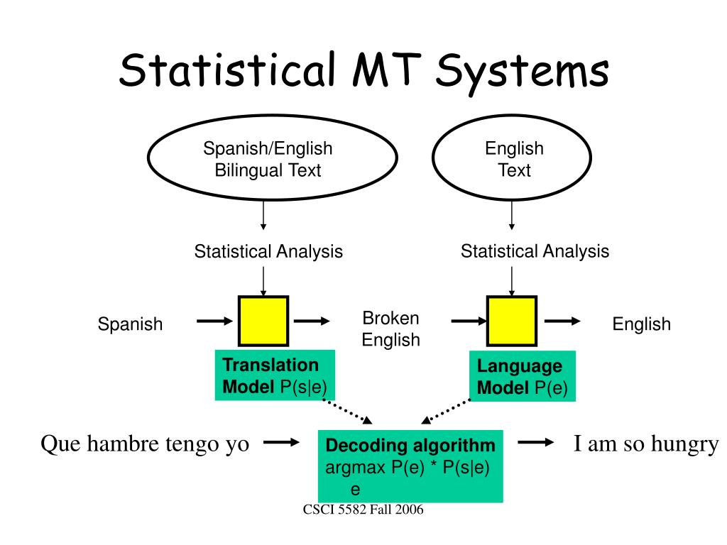 Statistical MT Systems