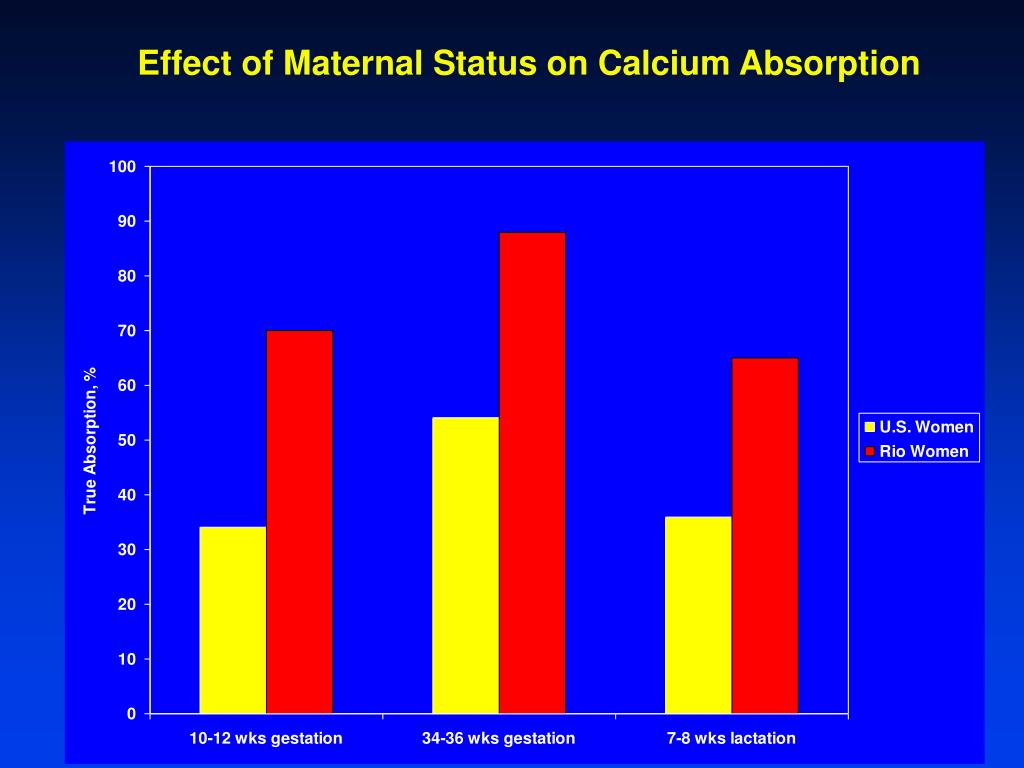 Effect of Maternal Status on Calcium Absorption