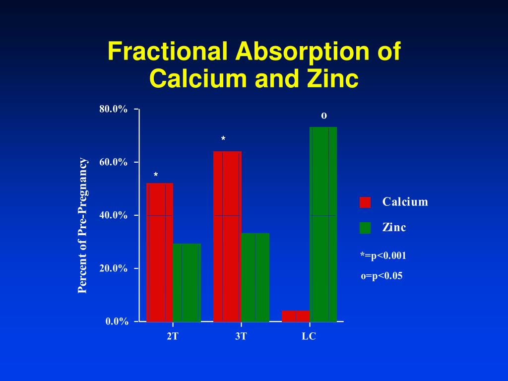Fractional Absorption of Calcium and Zinc
