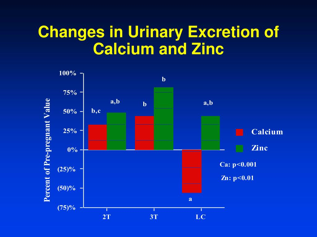 Changes in Urinary Excretion of Calcium and Zinc