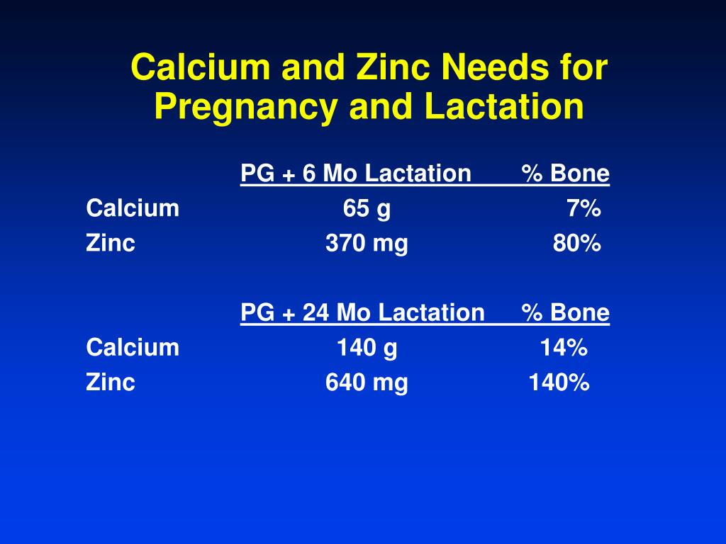 Calcium and Zinc Needs for Pregnancy and Lactation