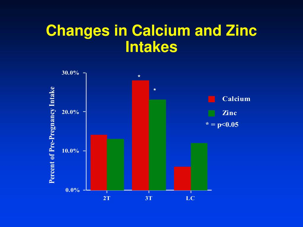 Changes in Calcium and Zinc Intakes