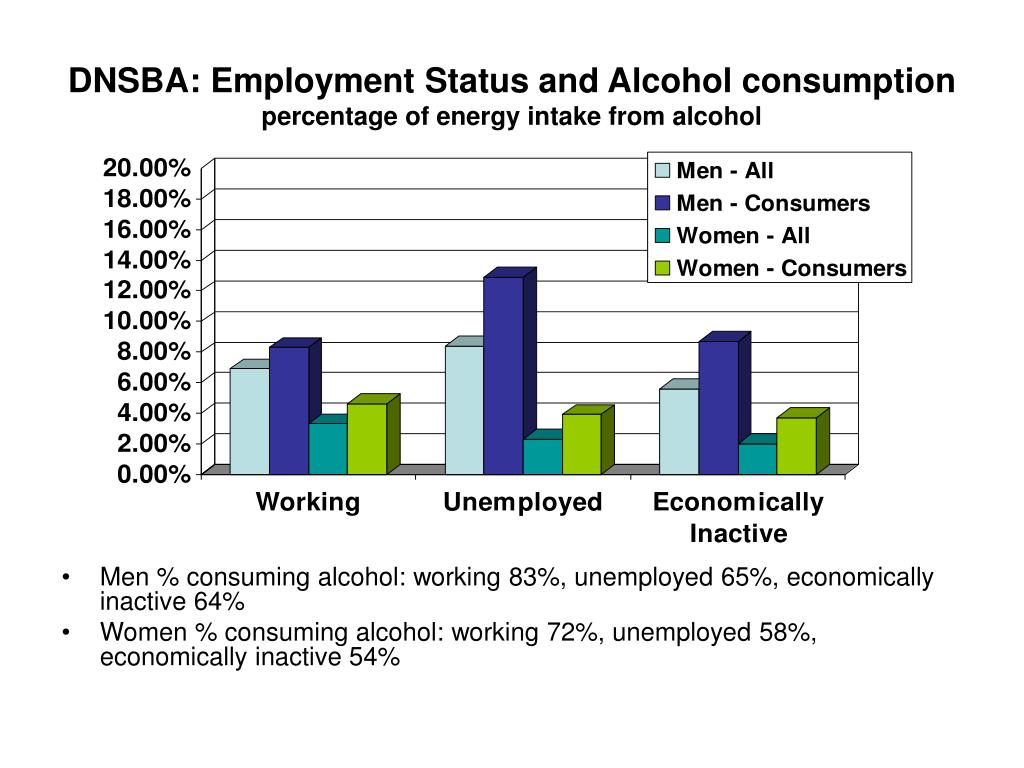 DNSBA: Employment Status and Alcohol consumption
