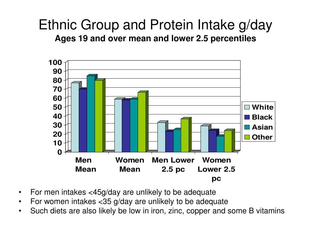 Ethnic Group and Protein Intake g/day