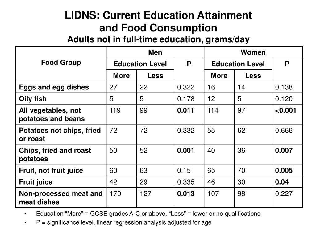 LIDNS: Current Education Attainment