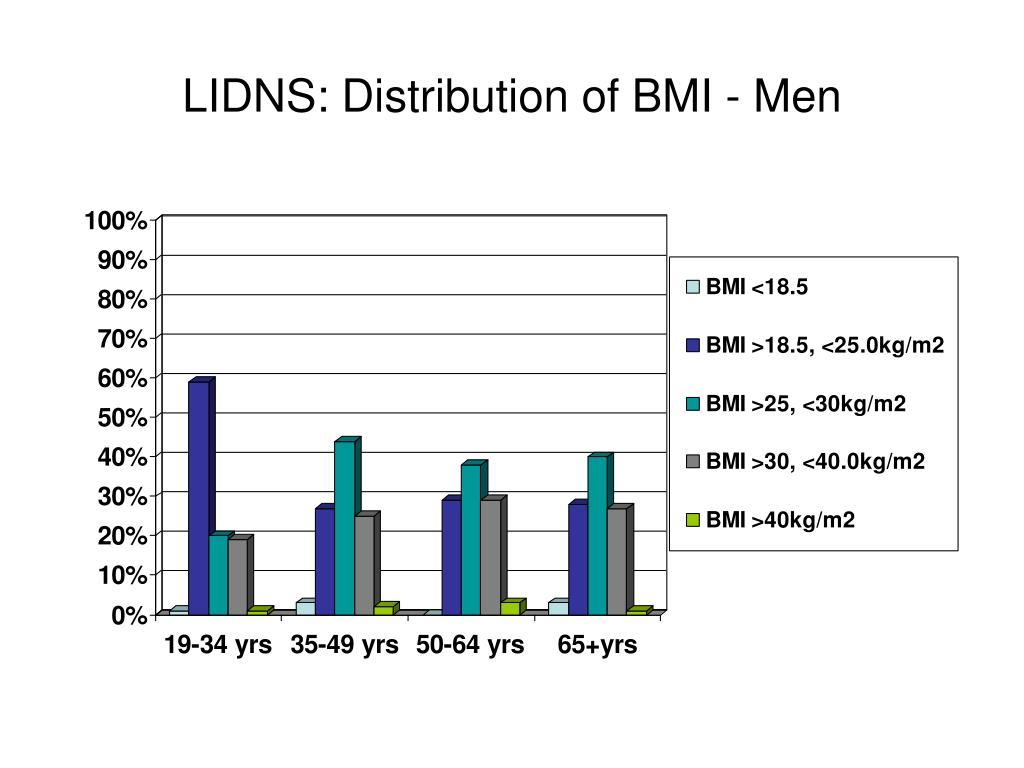 LIDNS: Distribution of BMI - Men