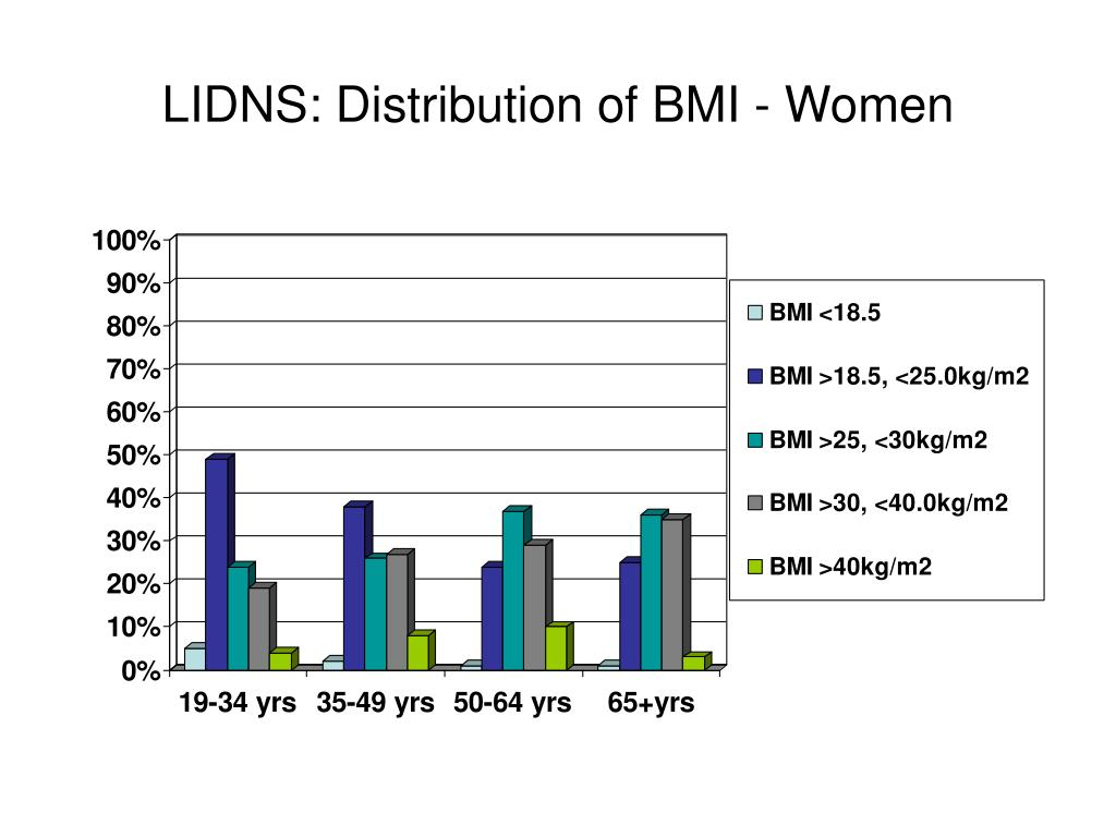 LIDNS: Distribution of BMI - Women