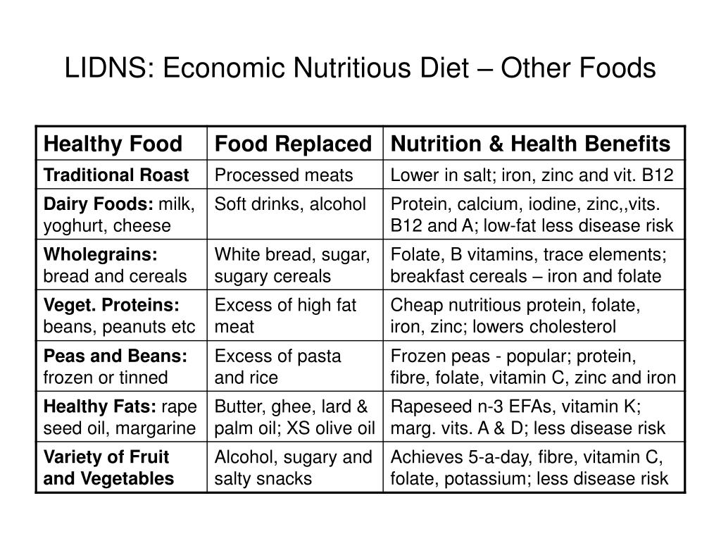 LIDNS: Economic Nutritious Diet – Other Foods