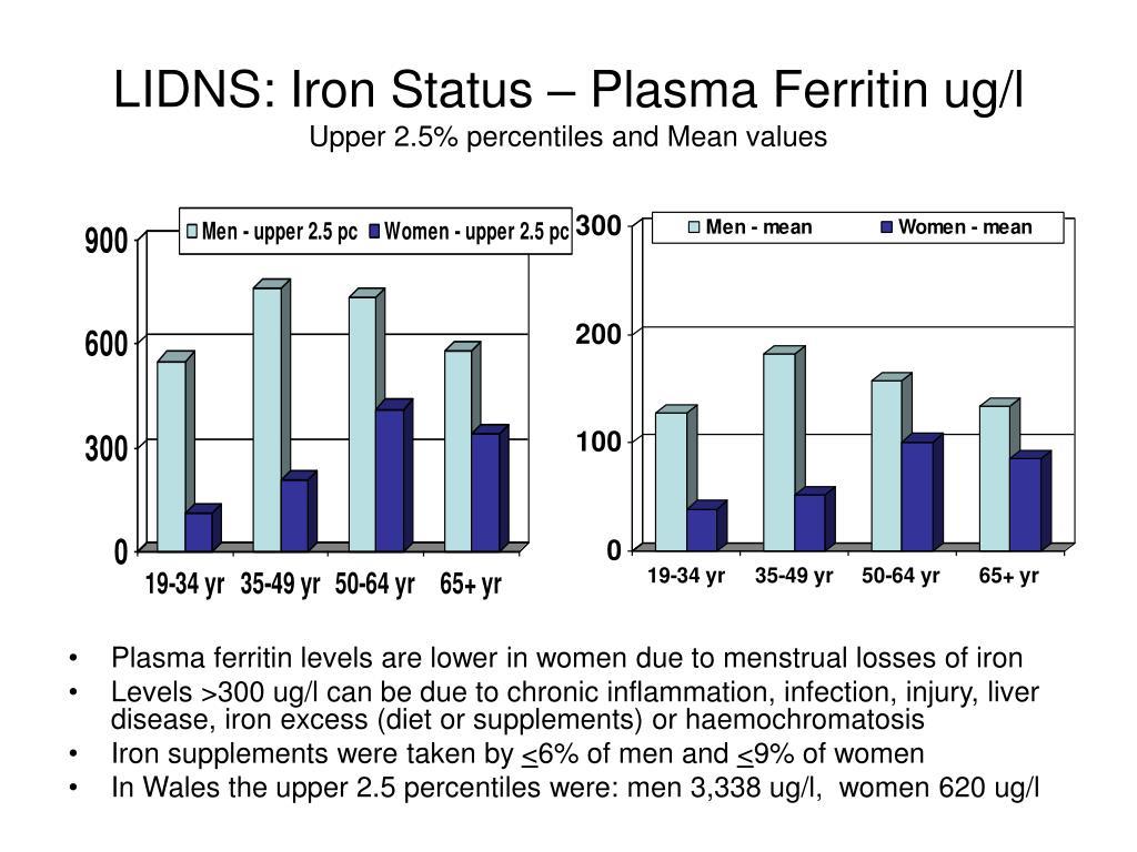 LIDNS: Iron Status – Plasma Ferritin ug/l