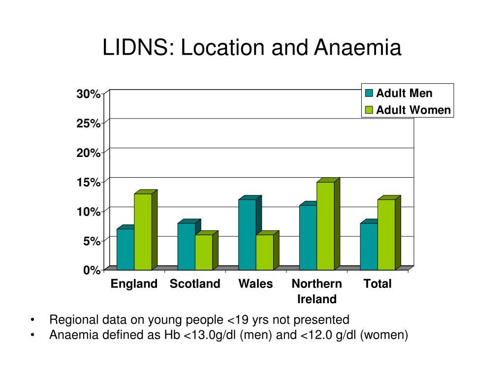 LIDNS: Location and Anaemia
