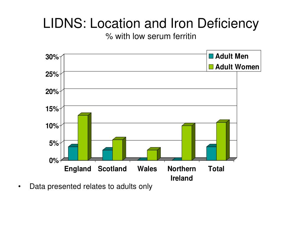 LIDNS: Location and Iron Deficiency