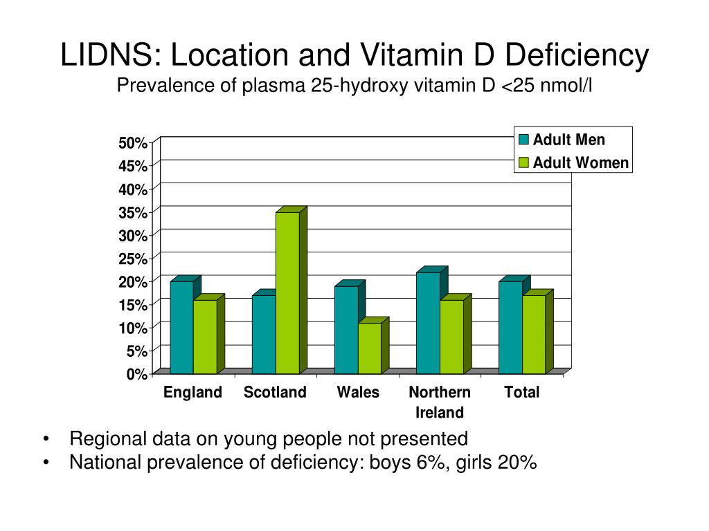 LIDNS: Location and Vitamin D Deficiency