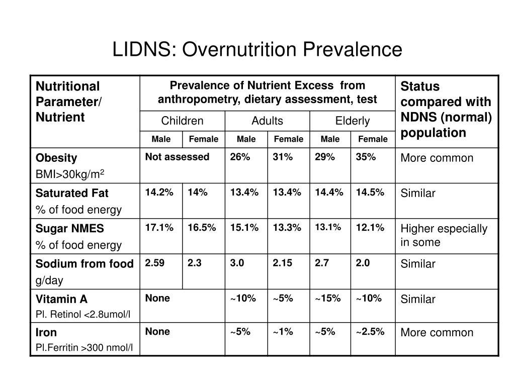 LIDNS: Overnutrition Prevalence
