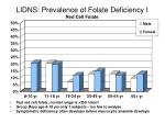 lidns prevalence of folate deficiency i red cell folate